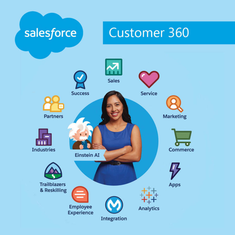 thumbn_salesforce_customer-360